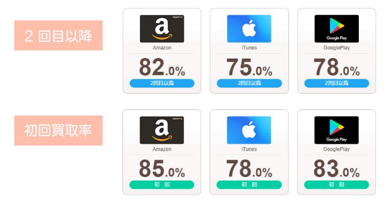 買取率の差